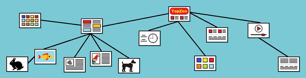 Sitemap TopZoo Paderborn